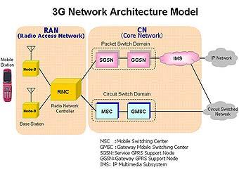 Новая 3G сеть !!!