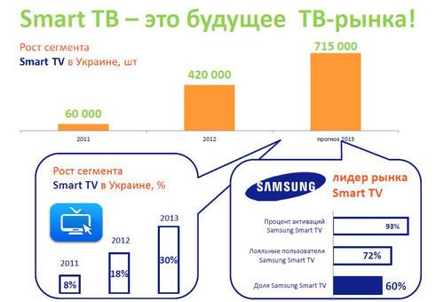 В Smart TV различаются