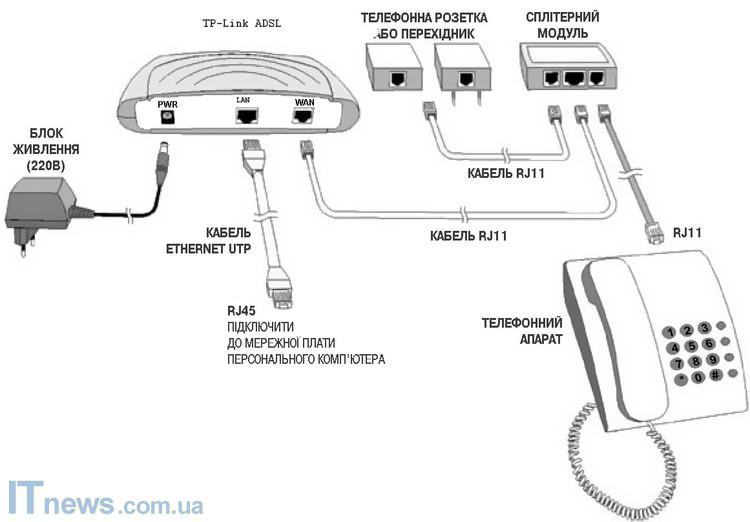1) подключить маршрутизатор к